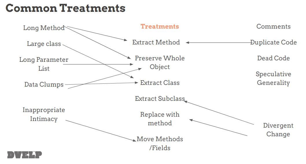 Common treatments